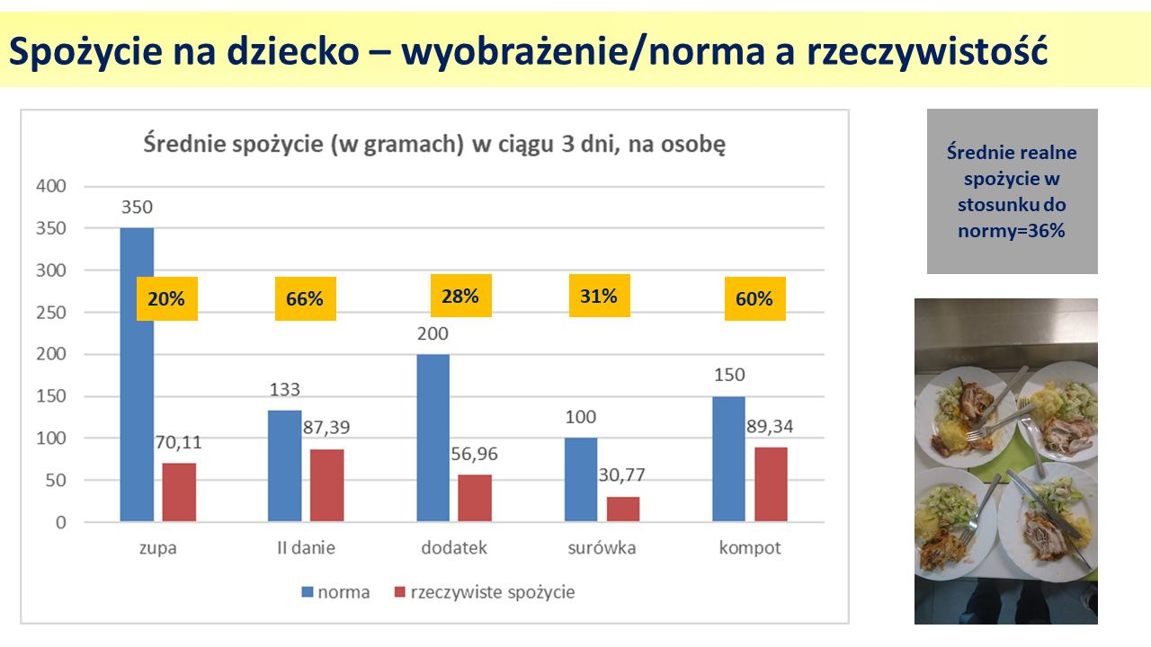 Food waste w placówkach edukacyjnych: USA vs. PL
